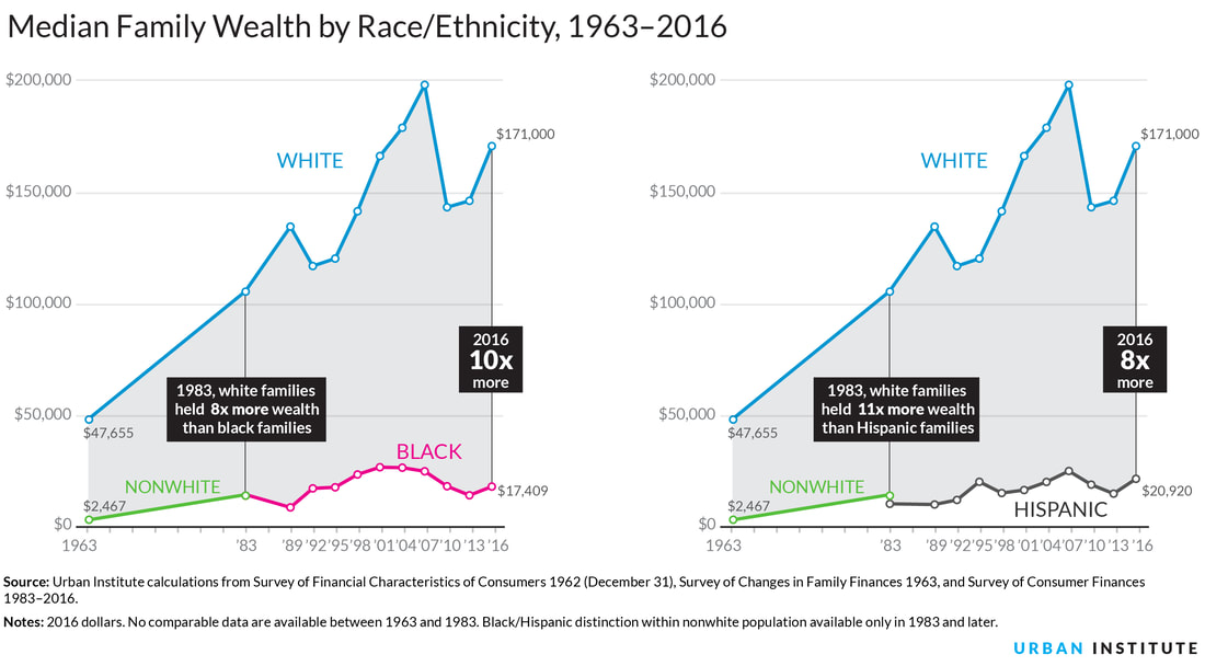 As illustrated in these charts by the Urban Institute, the average white family in America has ten times the wealth of the average Black family.  khalidCares.com/BlackHistory